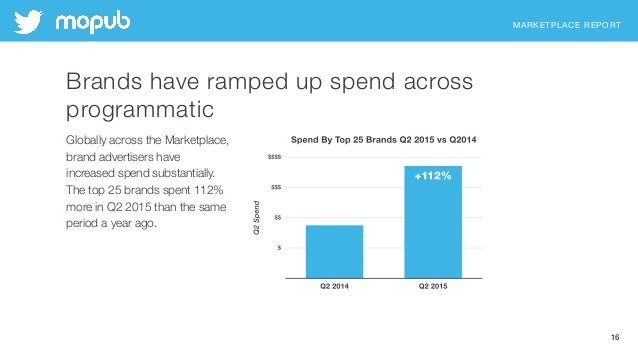 MARKETPLACE REPORT 16 Brands have ramped up spend across programmatic Globally across the Marketplace, brand advertisers h...