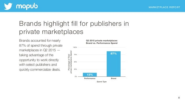 MARKETPLACE REPORT 8 Brands highlight fill for publishers in private marketplaces Brands accounted for nearly 87% of spend...