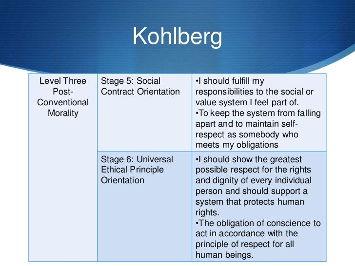explain three contributions that kohlberg made to our understanding of moral development Carol gilligan is a psychologist who worked alongside erik erikson and lawrence kohlberg and began focusing on moral development and dilemmas of women  her best-known contribution to .