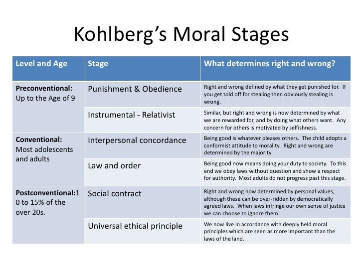 kohlberg moral development quiz