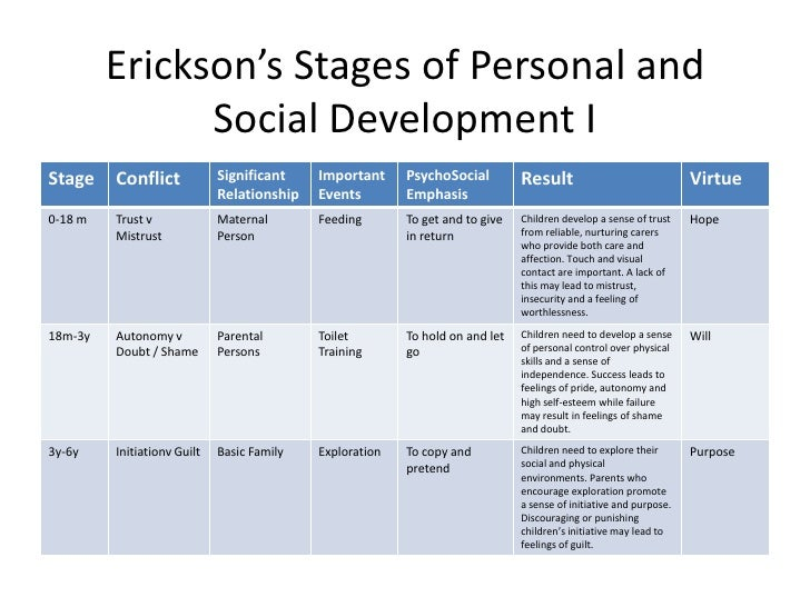 an introduction to a personal stage of moral development Although it has been questioned as to whether it applied equally to different genders and different cultures, kohlberg's (1973) stages of moral development is the most widely cited it breaks our development of morality into three levels, each of which is divided further into two stages: 1.