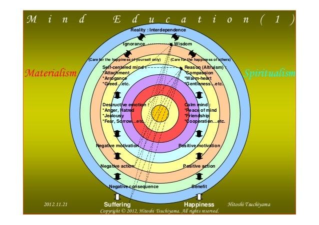 M i n d                        E d u c a t i o n ( 1 )                                         Reality : Interdependence  ...