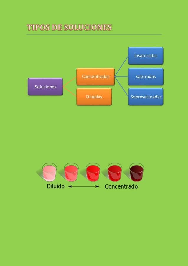 Soluciones Concentradas Insaturadas saturadas SobresaturadasDiluidas