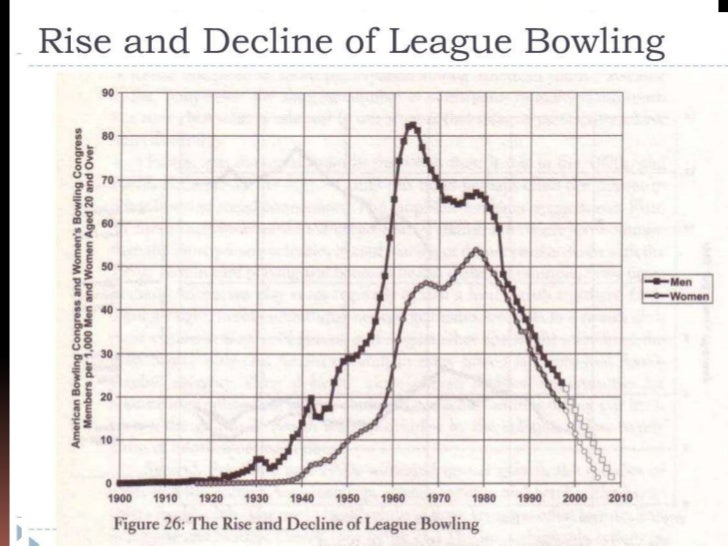 decline thesis putnam In this book sociologist robert putnam chronicles the decline of social capital putnam's bowling alone: the collapse and revival of american community.