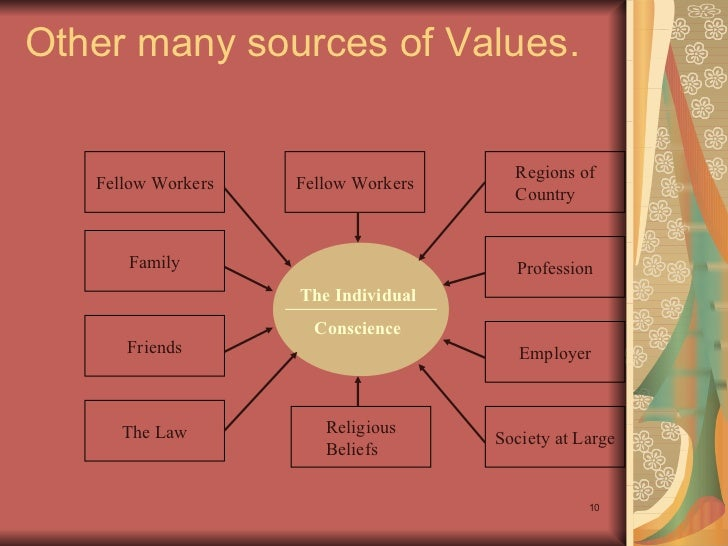 sources of professional values and ethics Professional values and ethics paper corporations demand an exceptional quality of characteristics and traits when hiring employees individuals who illustrate good work ethics and values will persevere identifying what is wrong or right and applying it to one's choice will lead to making the .