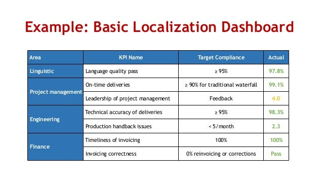 Localization Metrics And Kpis