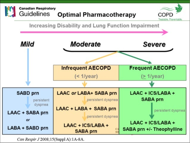 What Are the Treatments for COPD?