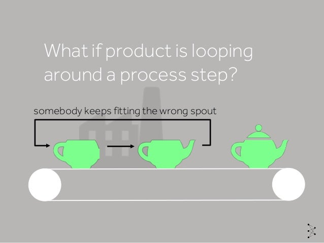 What if product is looping around a process step? somebody keeps fitting the wrong spout