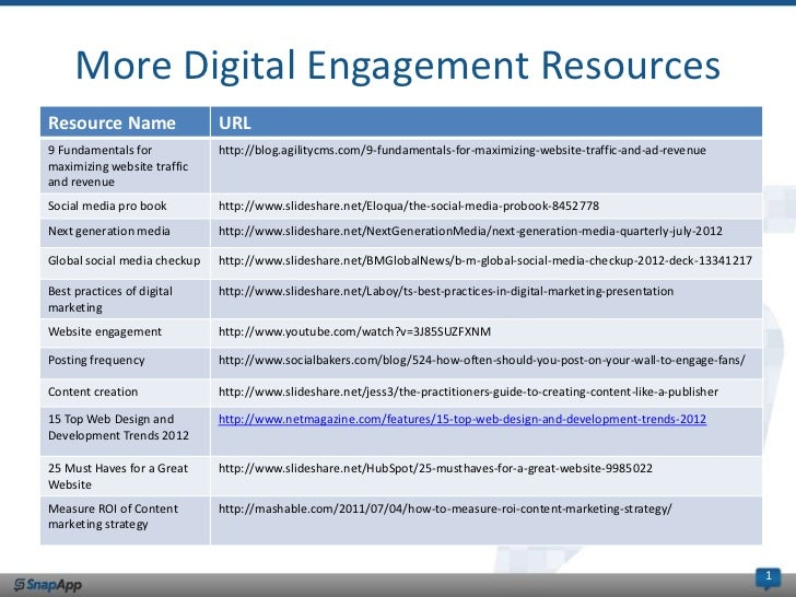 More Digital Engagement ResourcesResource Name                 URL9 Fundamentals for            http://blog.agilitycms.com...