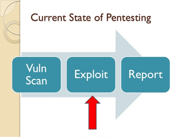 Current State of PentestingVuln         Exploit     ReportScan