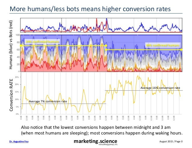 August 2015 / Page 0marketing.scienceconsulting group, inc. Dr. Augustine Fou More humans/less bots means higher conversio...