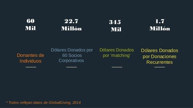 60 Mil Donantes de Individuos 22.7 Millón Dólares Donados por 60 Socios Corporativos 345 Mil Dólares Donados por 'matching...
