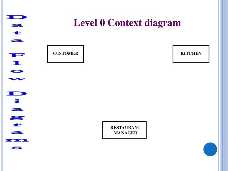 Btec national in ict unit 3 more on dfds labelled 12 level 0 context diagramcustomer kitchen restaurant manager ccuart Gallery