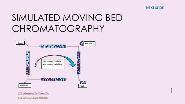 SIMULATED MOVING BEDCHROMATOGRAPHY1ExtractFeedRaffinateEluentDirection of the flowand column switchingNEXT SLIDEhttps://ww...