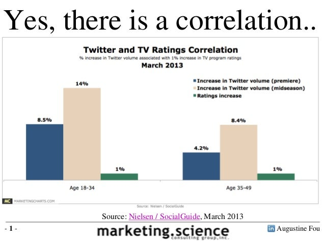 Yes, there is a correlation..         Source: Nielsen / SocialGuide, March 2013-1-                                        ...