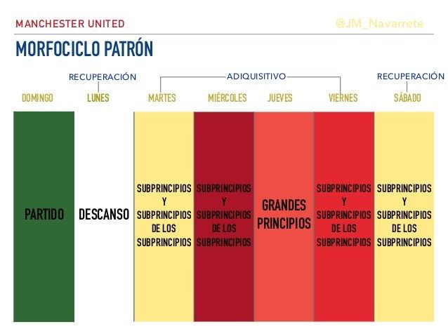Periodización Táctica: Morfociclo Patrón: Manchester United de José Mourinho Slide 2