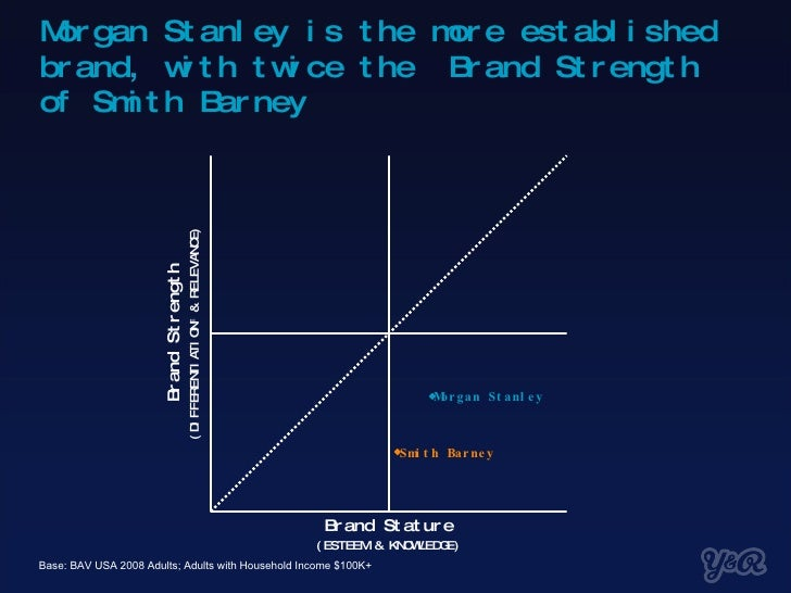 Morgan Stanley is the more established brand, with twice the  Brand Strength of Smith Barney Base: BAV USA 2008 Adults; Ad...
