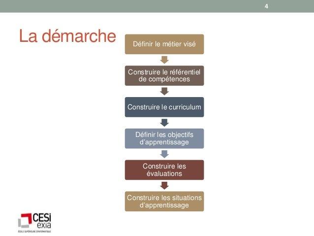 4La démarche    Définir le métier visé              Construire le référentiel                de compétences              C...