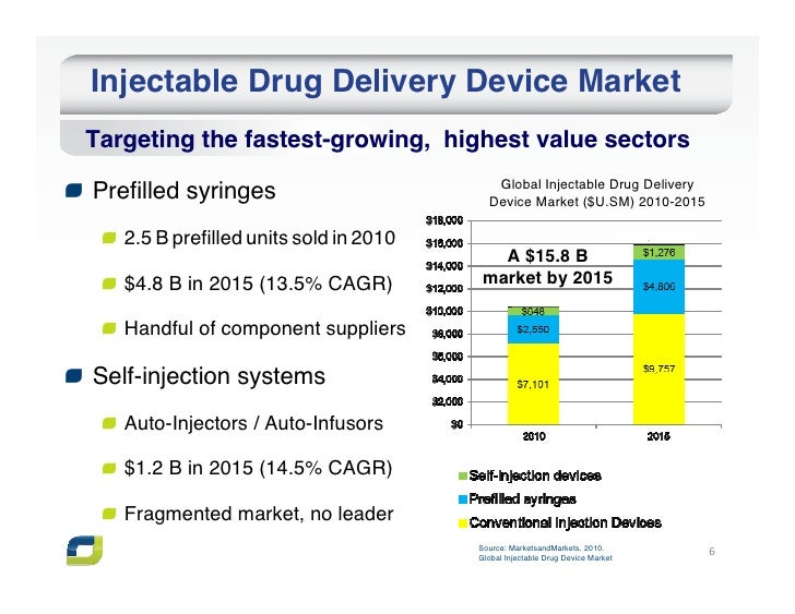 Injectable Drug Delivery Device MarketTargeting the fastest-growing, highest value sectors                                ...