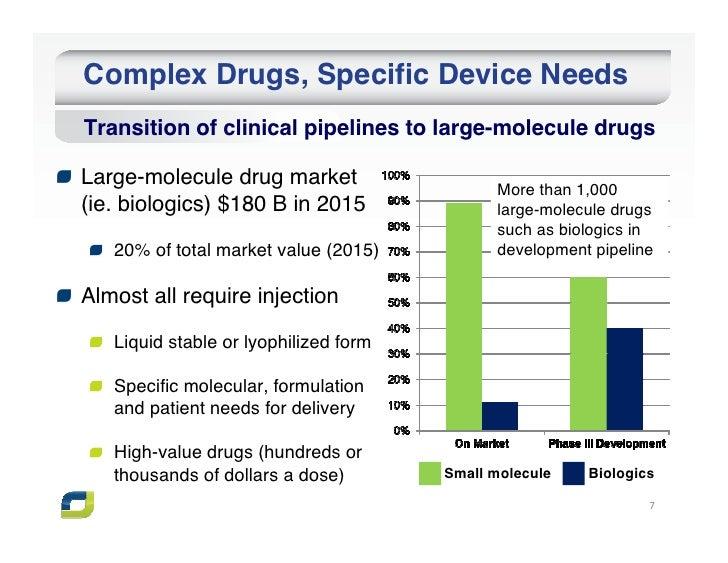 Complex Drugs, Specific Device NeedsTransition of clinical pipelines to large-molecule drugsLarge-molecule drug market    ...