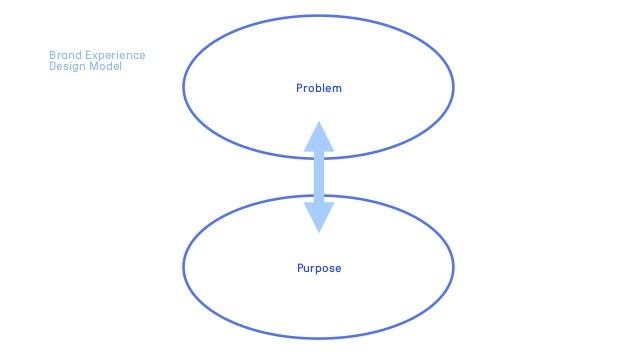 Problem Purpose Brand Experience Design Model