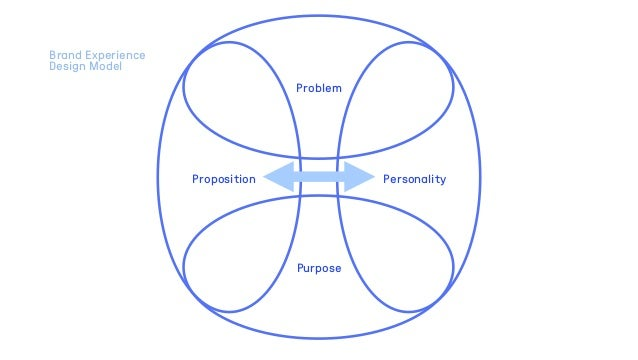 Problem Purpose Proposition Personality Brand Experience Design Model