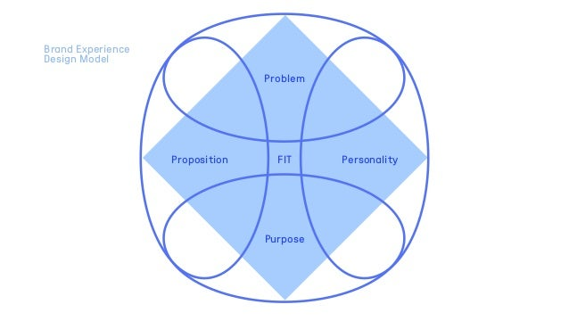 Problem Purpose FIT Brand Experience Design Model Proposition Personality