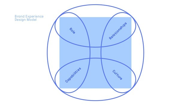 Culture Capabilities Relationships Role Brand Experience Design Model