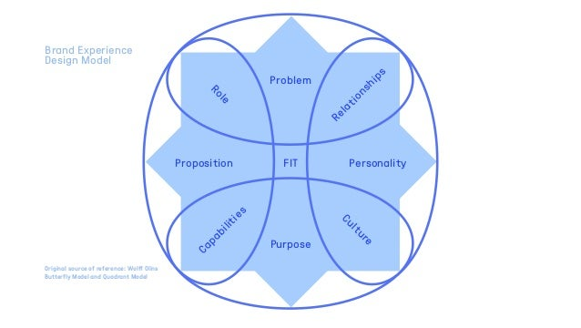 Culture Capabilities Relationships Role Brand Experience Design Model Original source of reference: Wolff Olins Butterfly ...