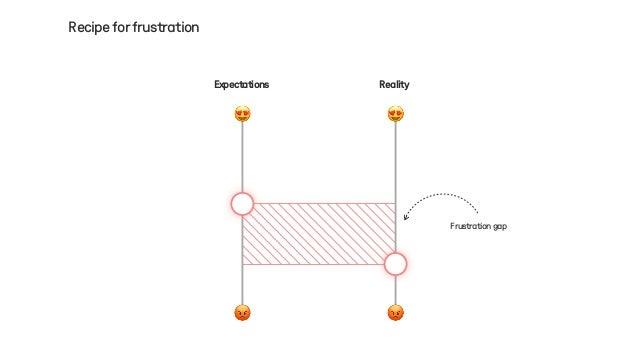 Recipeforfrustration Frustrationgap Reality 😍 😡 Expectations 😡 😍
