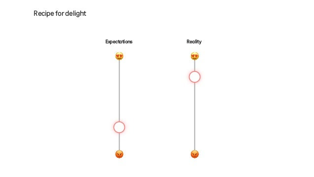 Recipefordelight Reality 😍 😡 Expectations 😡 😍