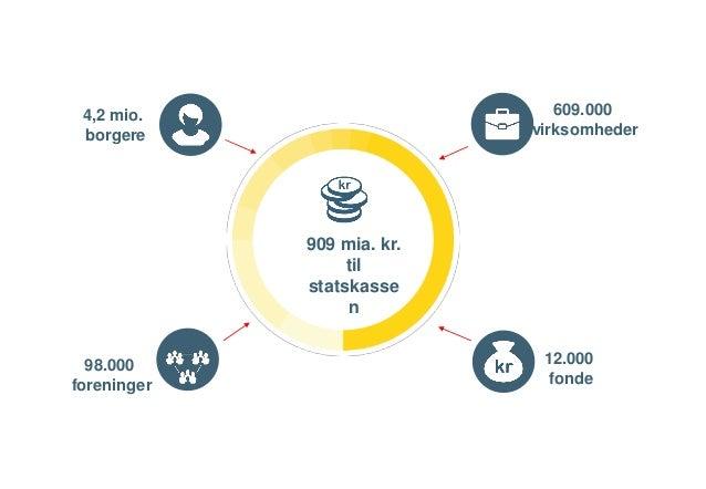 3 Fakta fra 2014 909 mia. kr. til statskasse n 12.000 fonde 98.000 foreninger 609.000 virksomheder 4,2 mio. borgere