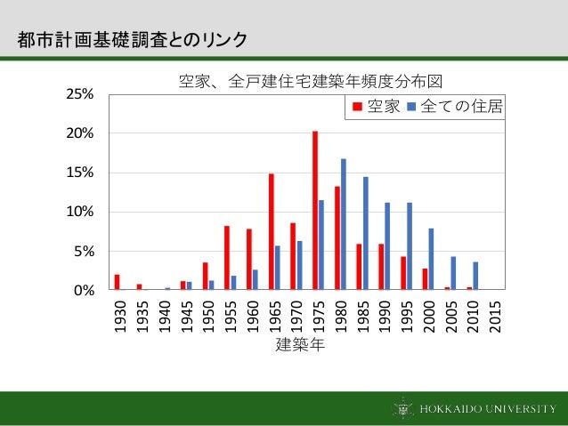 0% 5% 10% 15% 20% 25% 1930 1935 1940 1945 1950 1955 1960 1965 1970 1975 1980 1985 1990 1995 2000 2005 2010 2015 建築年 空家、全戸建...