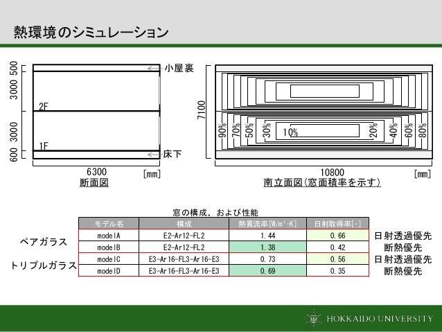 10% 40% 30% 60% 70% 90% 日射透過優先 断熱優先 日射透過優先 断熱優先 モデル名 構成 熱貫流率[W/m²・K] 日射取得率[-] modelA E2-Ar12-FL2 1.44 0.66 modelB E2-Ar12-...