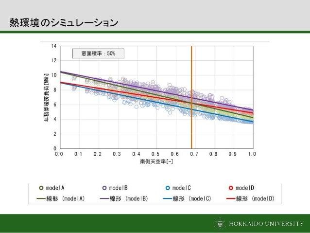 熱環境のシミュレーション