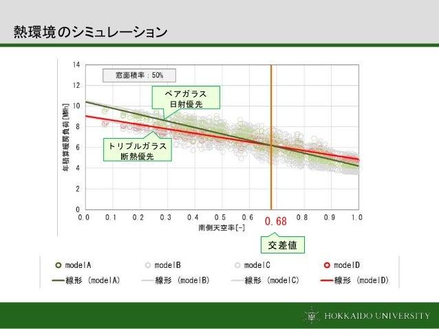 交差値 0.68 トリプルガラス 断熱優先 ペアガラス 日射優先 熱環境のシミュレーション