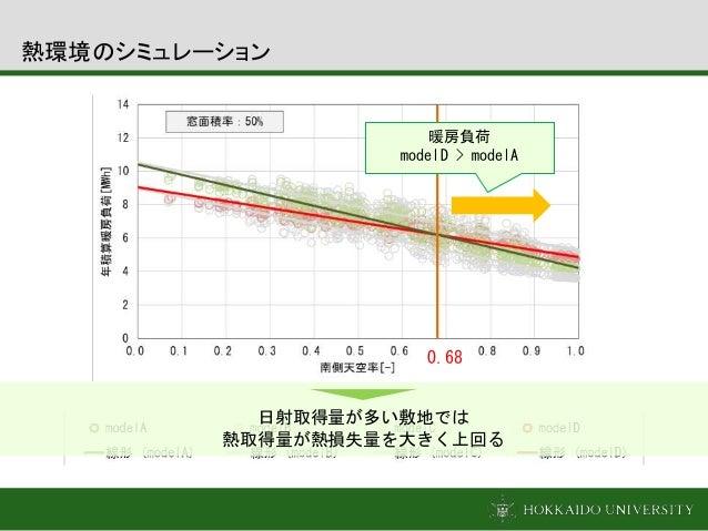 0.68 暖房負荷 modelD > modelA 日射取得量が多い敷地では 熱取得量が熱損失量を大きく上回る 熱環境のシミュレーション
