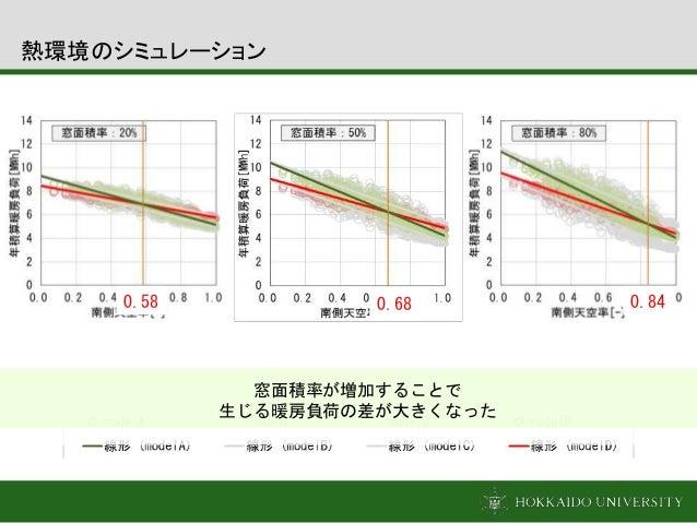 0.68 0.840.58 窓面積率が増加することで 生じる暖房負荷の差が大きくなった 熱環境のシミュレーション