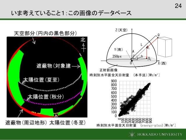 24 いま考えていること1:この画像のデータベース 正射影画像 X(西) Z(天空) Y(南) Q2 h A O Q1 Q 250px L 0 100 200 300 400 500 600 700 800 900 0 100 200 300 ...