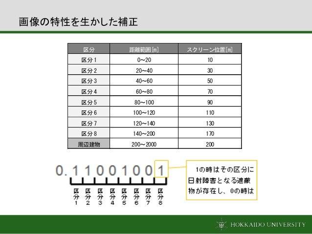 画像の特性を生かした補正 区分 距離範囲[m] スクリーン位置[m] 区分1 0~20 10 区分2 20~40 30 区分3 40~60 50 区分4 60~80 70 区分5 80~100 90 区分6 100~120 110 区分7 12...