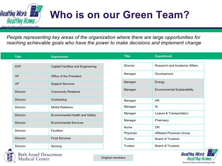 Who is on our Green Team?  <ul><li>People representing key areas of the organization where there are large opportunities f...