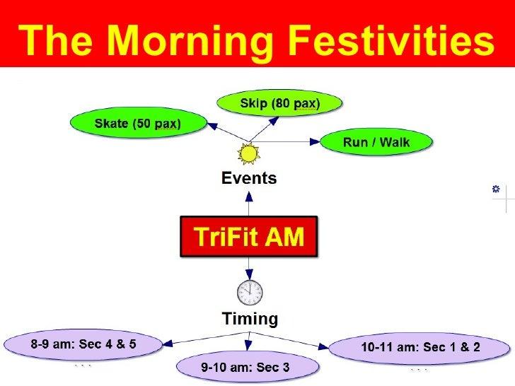 The Morning Festivities