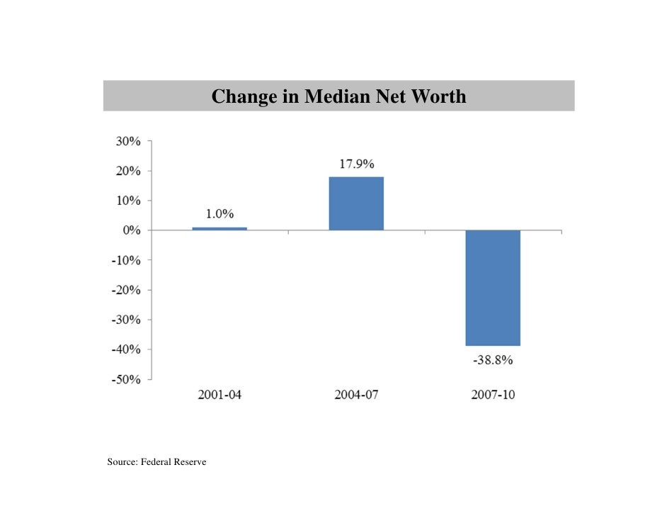 Change in Median Net WorthSource: Federal Reserve