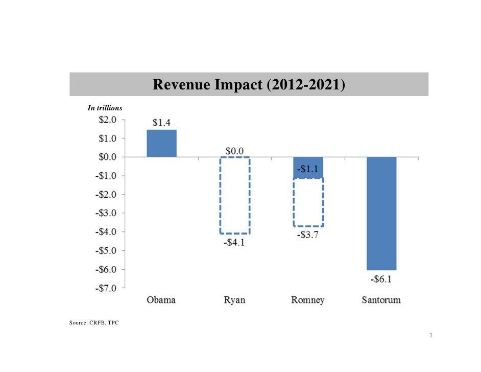 Revenue Impact (2012-2021)      In trillionsSource: CRFB, TPC                                                  1