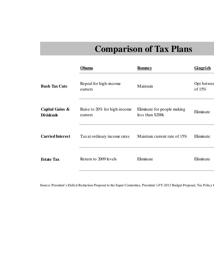Comparison of Tax Plans                           Obama                                  Romney                           ...