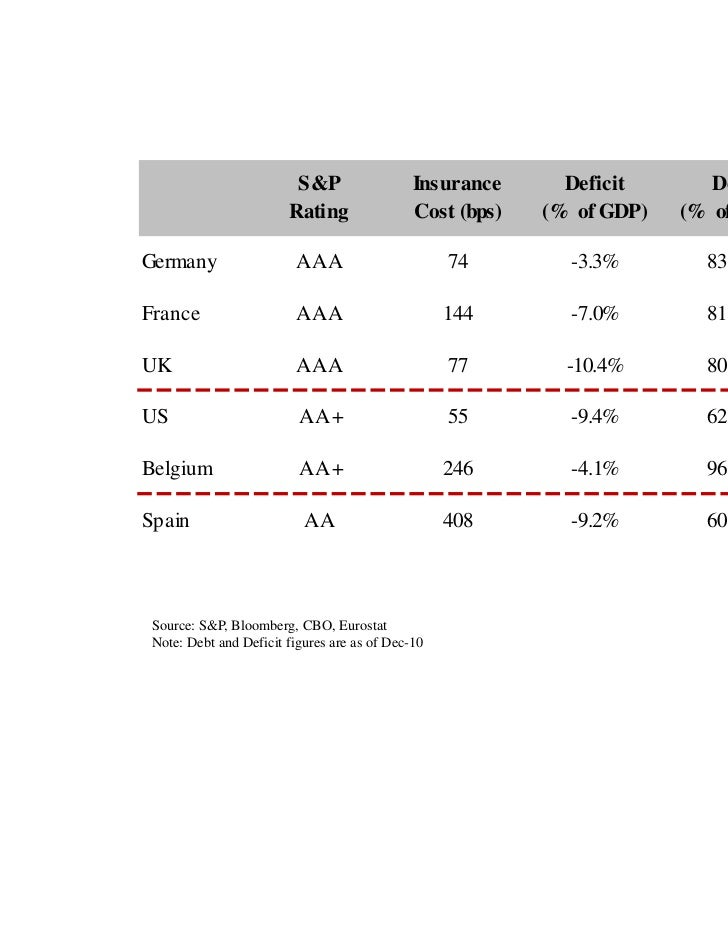 S&P                  Insurance      Deficit       Debt                        Rating                Cost (bps)   (% of GDP...