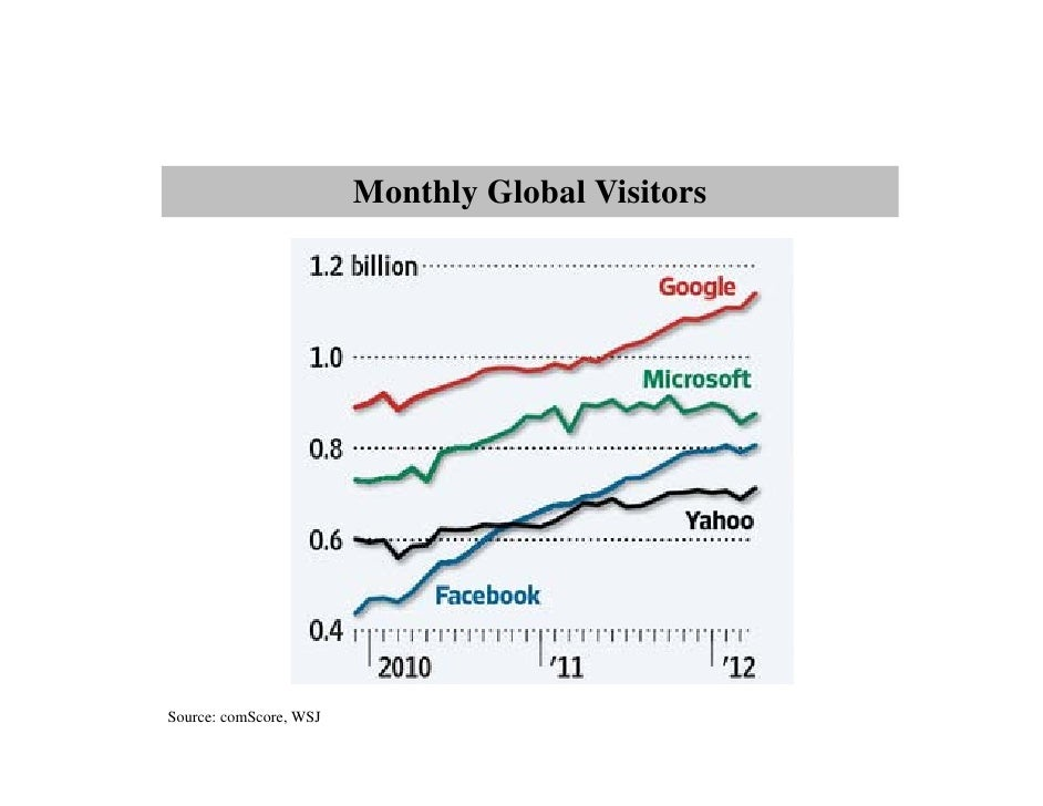 Monthly Global VisitorsSource: comScore, WSJ