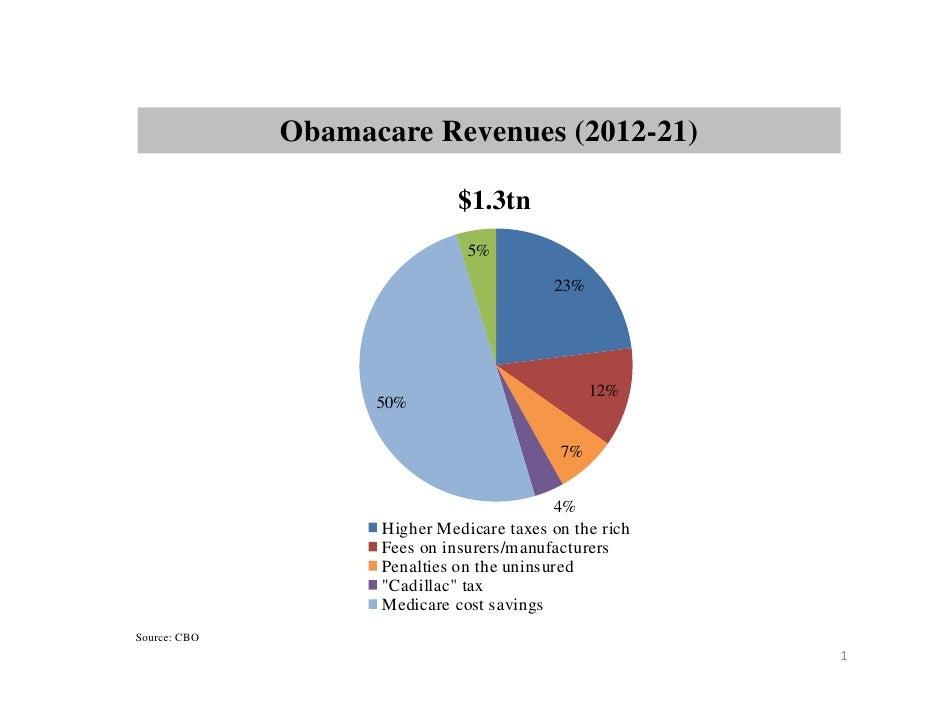 Obamacare Revenues (2012-21)                              $1.3tn                               5%                         ...