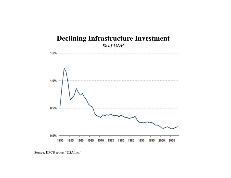 """Declining Infrastructure Investment                                 % of GDPSource: KPCB report """"USA Inc."""""""