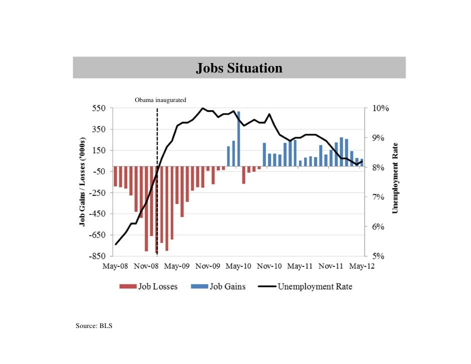 Jobs Situation              Obama inauguratedSource: BLS